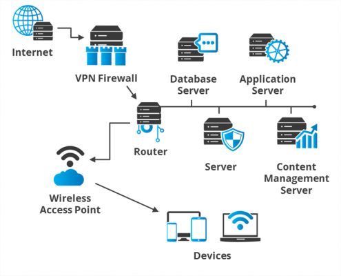 Get Reliable Network and IT service