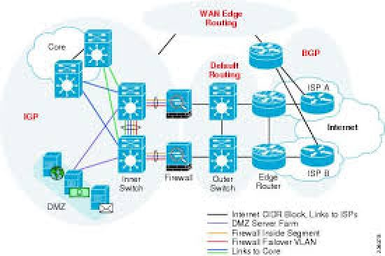 Design, configuration, and analysis of enterprise networks.