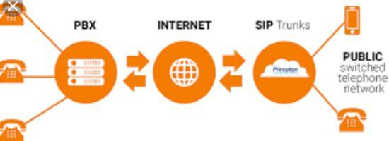 Get Voice service deployment. E1 / SIP trunk implementation and PBX integration.